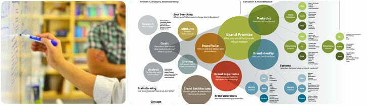 strategy Brand Communications and Messaging