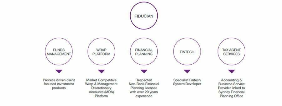 cog-strategy-agency-sydney-brand-audit-analysis