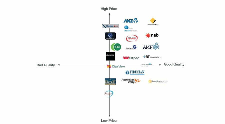 cog-strategy-agency-sydney-brand-audit-exploratory