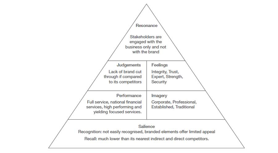 cog-strategy-agency-sydney-brand-resonance-pyramid