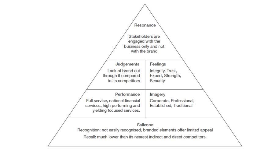 cog-strategy-agency-sydney-brand-resonance-pyramid
